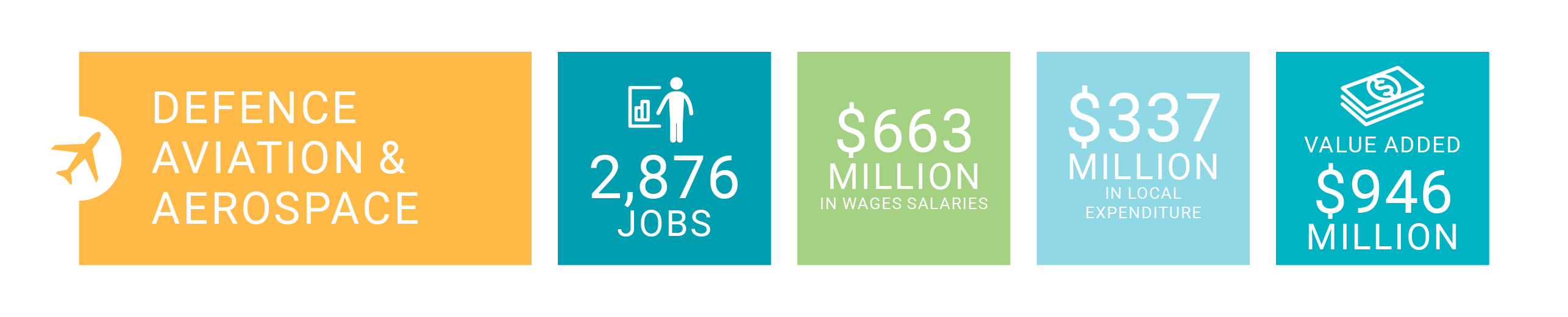 Defence, aviation and aerospace delivers 2876 jobs, $663 million in wages and salaries, $337 million in local expenditure and $946 million value added.