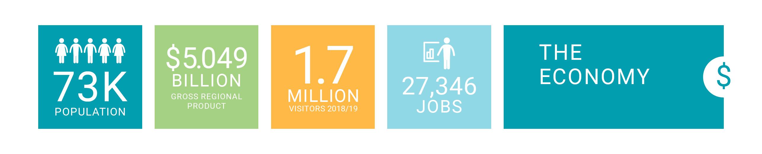 Port Stephens economy snapshot - 73,000 population, $5.049 billion gross regional product, 1.7 million visitors, 27,346 jobs.