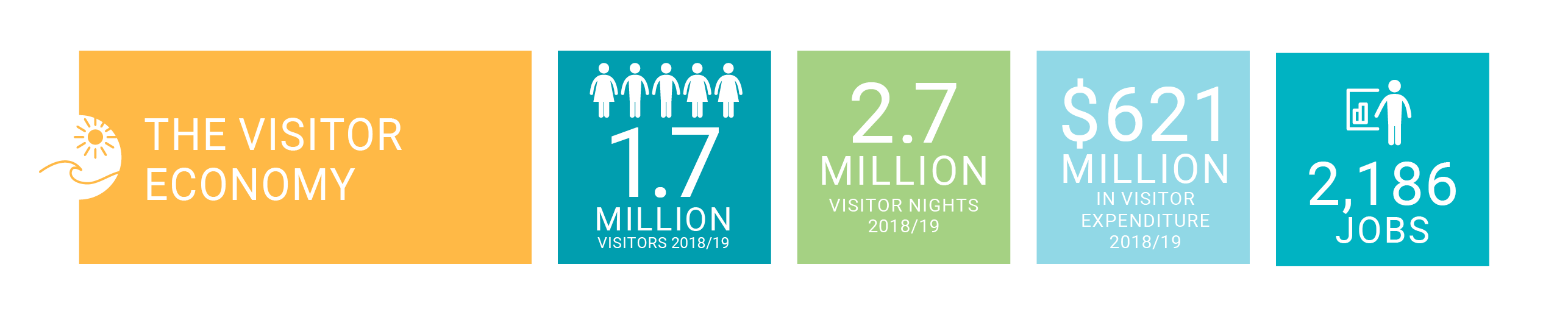 In 2018 to 2019, the visitor economy delivered 1.7 million visitors, 2.7 million visitor nights, $621 million visitor expenditure and 2186 jobs.