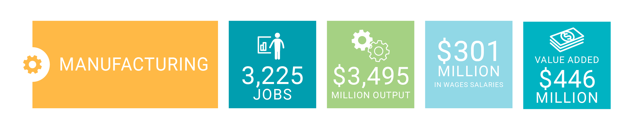 Manufacturing delivers 3225 jobs, $3495 million output, $301 million in wages and salaries and $446 million value added